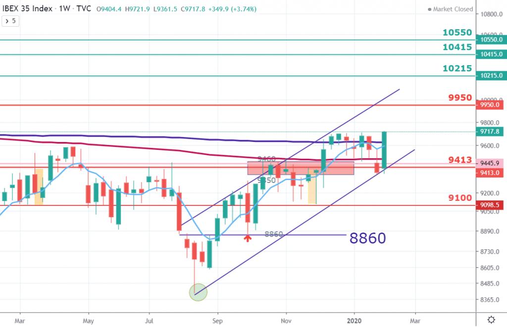 IBEX35 niveles a conquistar por arriba desde el 6 de Febrero 2020