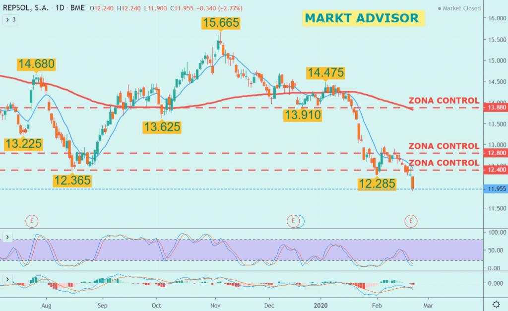 Repsol.  Estrategia operativa en 2020 el valor del IBEX 35.  #MARKTADVISOR #tradingthatworks