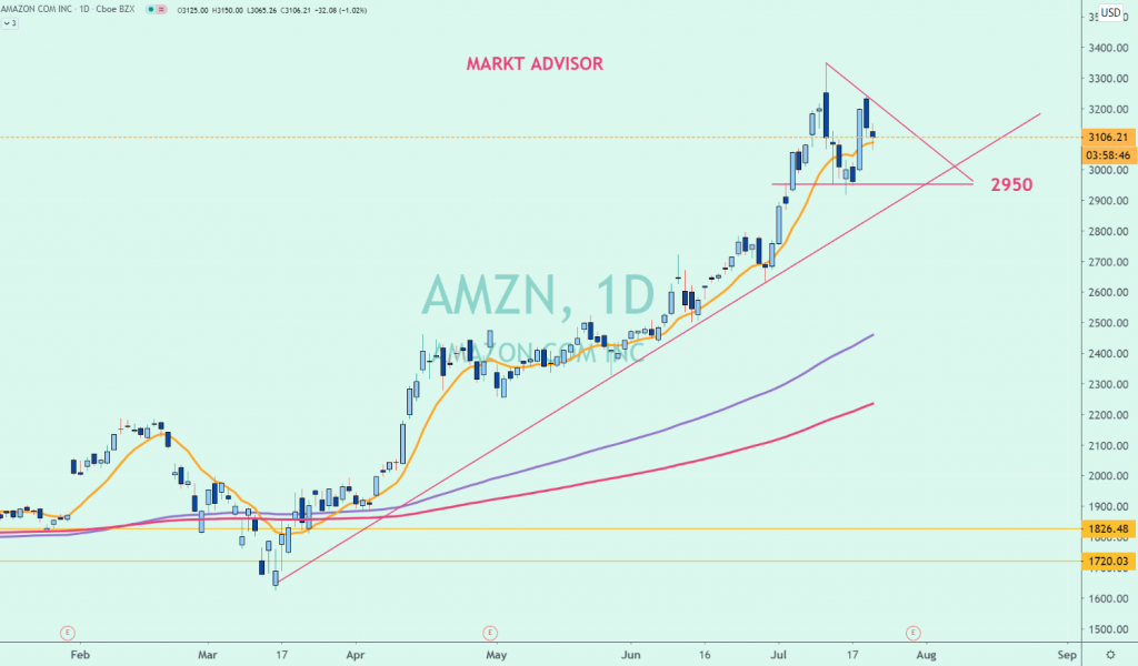 La cotización de Amazon (AMZN) en el NASDAQ descansando en la cima de los 3000-3100 puntos.