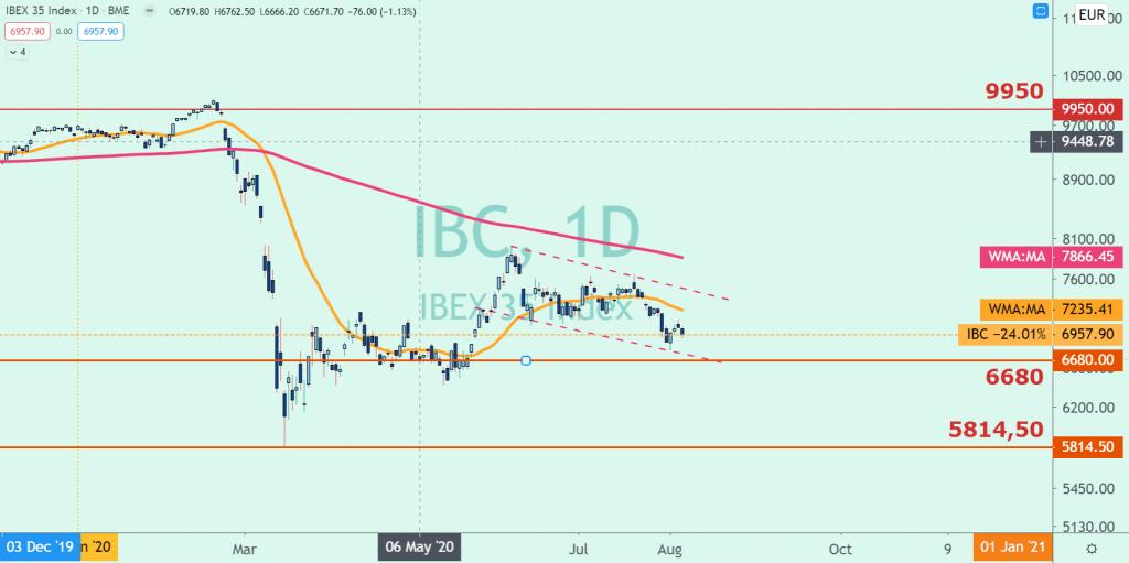 Situación del IBEX 35 al cierre del 05 de Agosto 2020 - En Bolsa hay que ejercitar paciencia