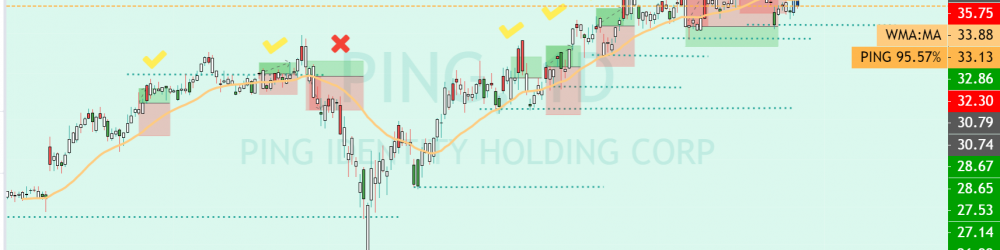 PAPER TRADING ON SATURDAY IN PING