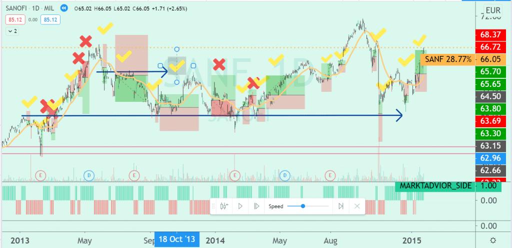 Paper trading on saturday in SANOFI (SANF) in the Milan Stock Exchange