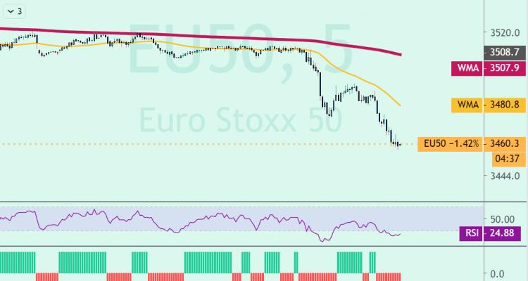 EUROSTOXX 50 SEGÚN LO PREVISTO