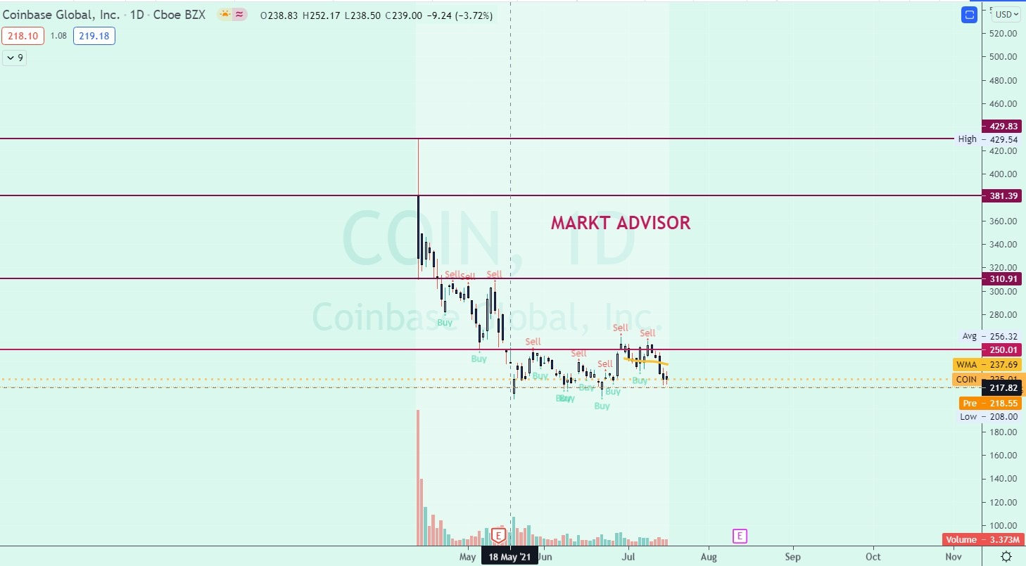 Evolución de la cotización de COINBASE en BOLSA desde su salida a Bolsa el 14 de abril 2021
